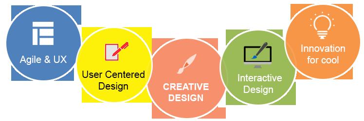 Best Website Design Company in Patna
